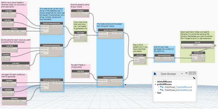 dyno config generator_workflow